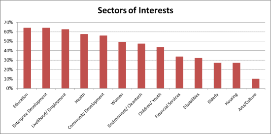 sector-of-interests