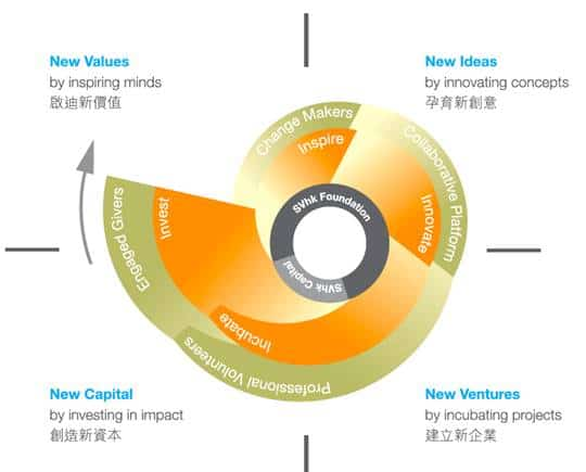 Source: SVhk Impact Report 2007 -2010