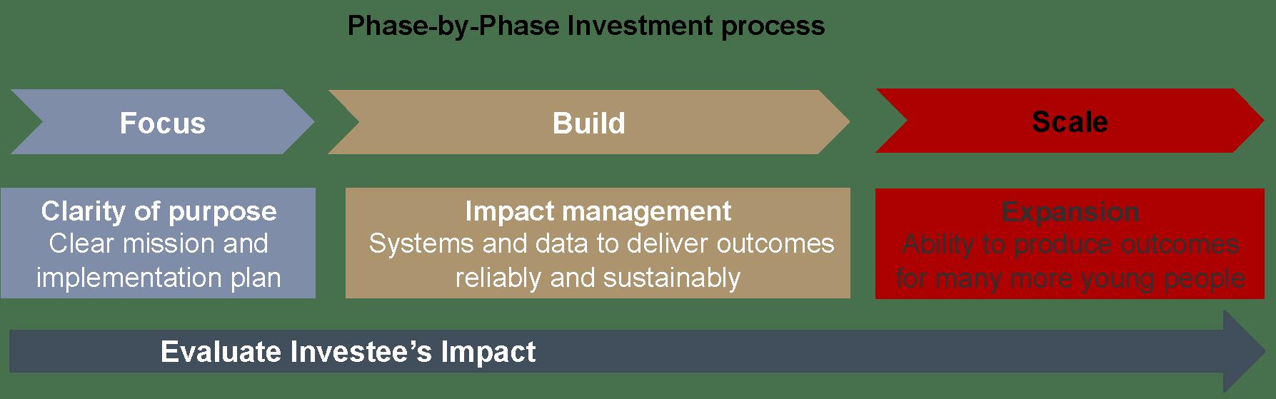 Figure 2: Impetus-PEF's Investment process