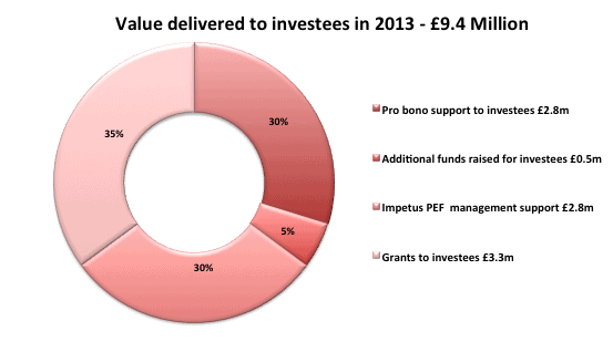 Figure1 – Pie graph of sources of value delivered to investees in 2013 [4]