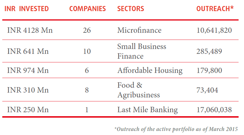 Source: Caspian Annual Social Performance Report 2014-15, pp. 4