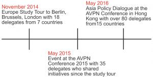 APD Timeline