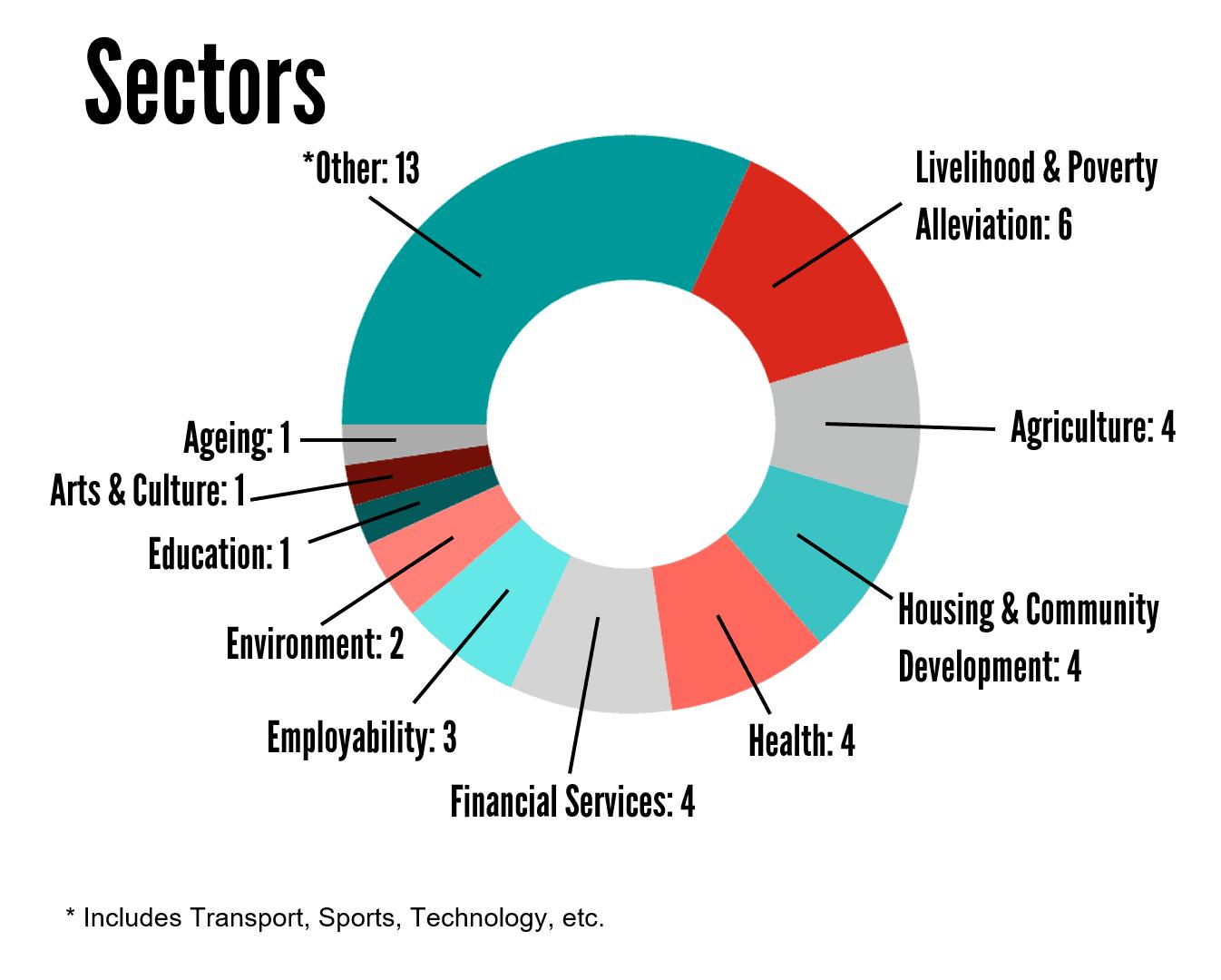 Sectors (Greyscale)
