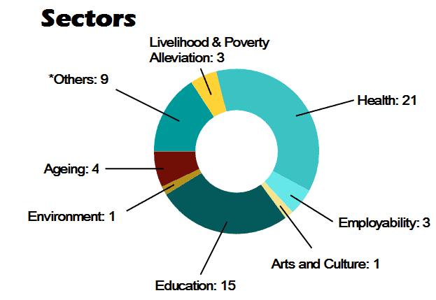201610-sectors