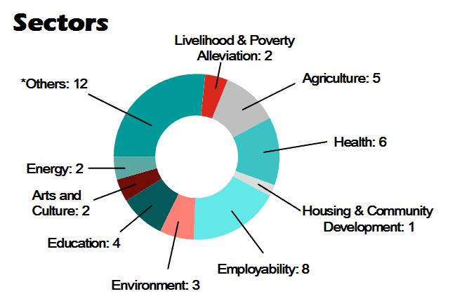 201611-sectors