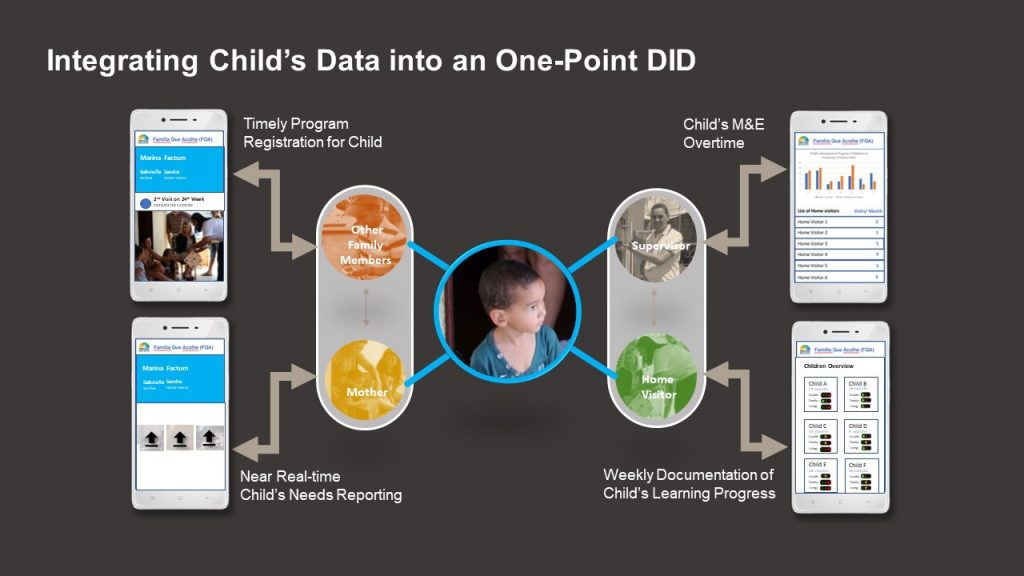 AVPN Roundtable on Technological Innovation and Impact Measurement_Integrating Child's Data into an One-Point DID
