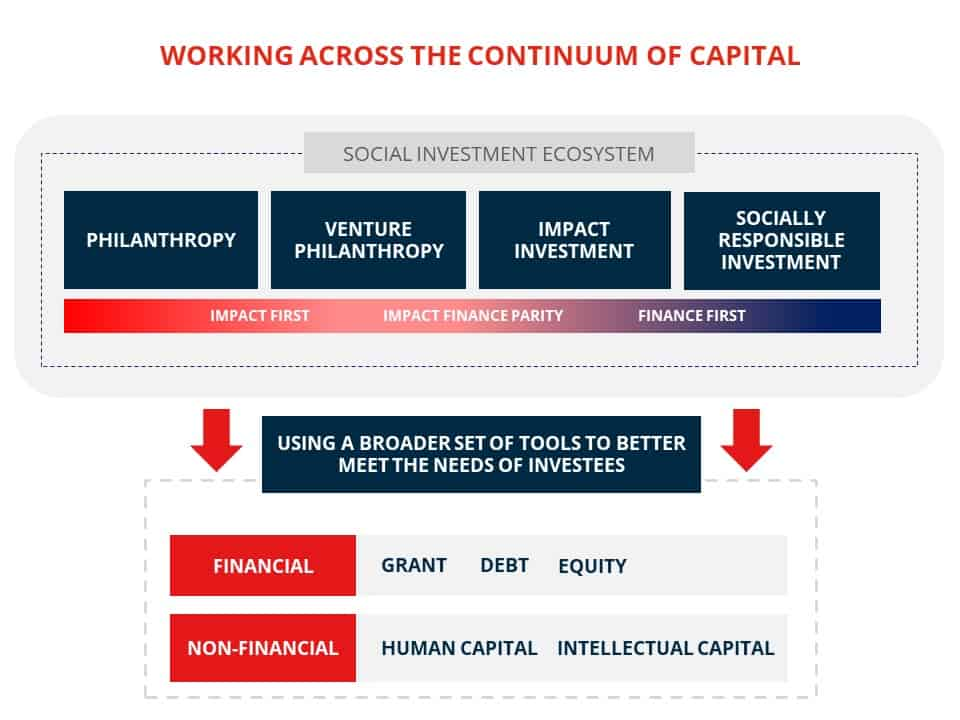 Workin Across the Continuum of Capital