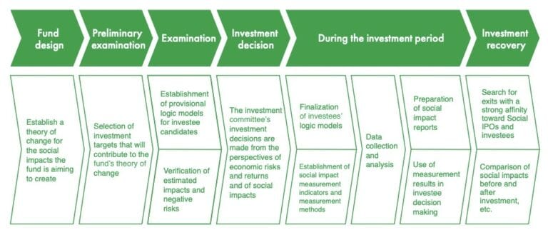 Process of measuring the Fund's social impact