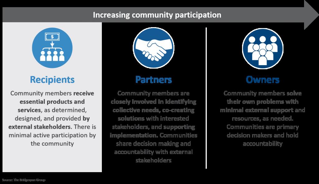 The Bridgespan Group_Community Participation Model