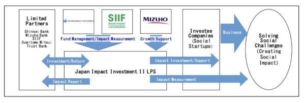 The Fund's investment scheme