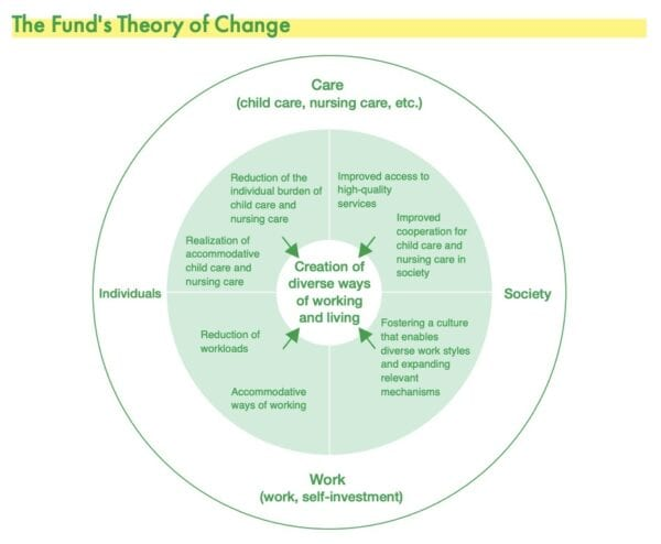 The Fund's Theory of Change