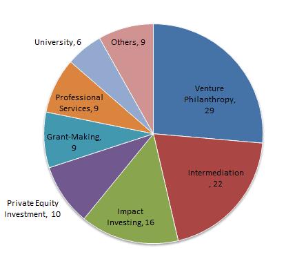 AVPN Members by activity
